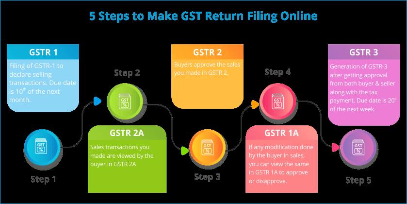 5 Steps to Make GST Return Filing Online