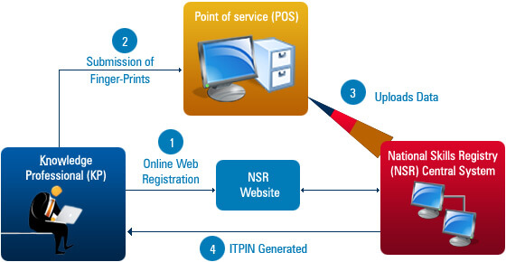 Knowledge Professional Registration Process Flow in NSR