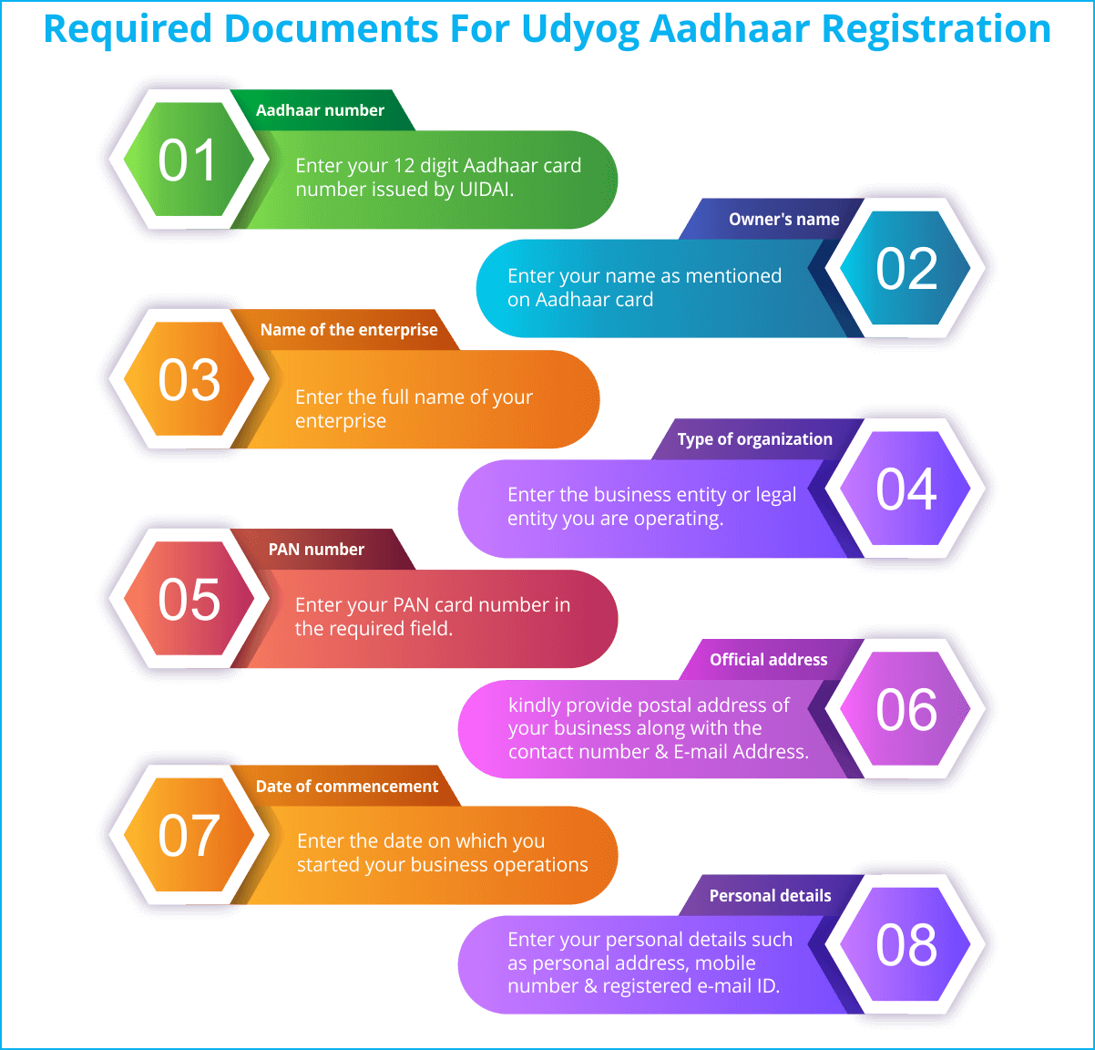Required Documents For Udyog Aadhaar Registration