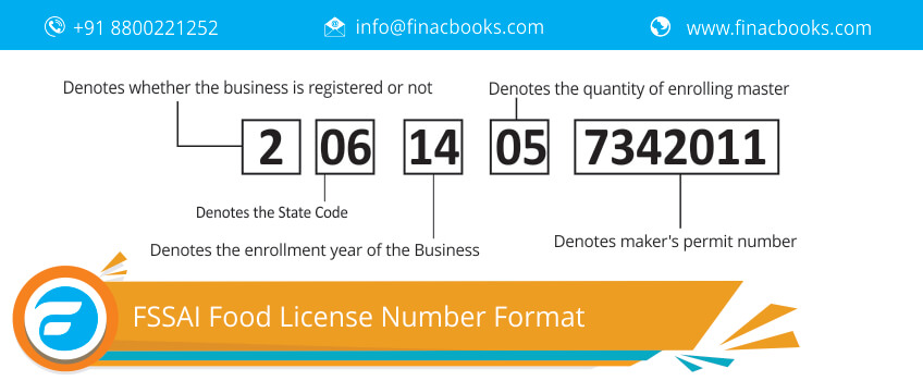 FSSAI Food License Number Format