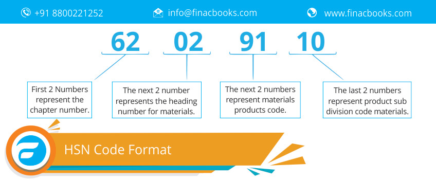 HSN Code Format